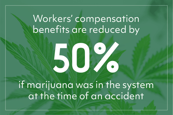 Workers' compensation benefits are reduced by 50% if marijuana was in the system at the time of an accident